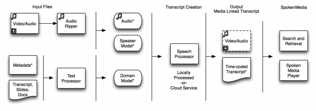SpokenMedia Workflow