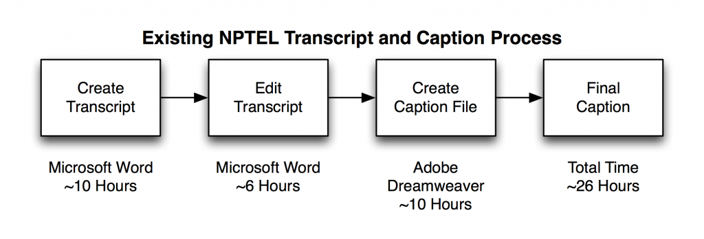 NPTEL Current Transcription and Captioning Process