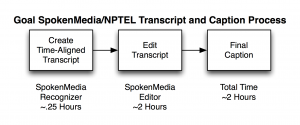 Goal NPTEL Transcription and Captioning Process