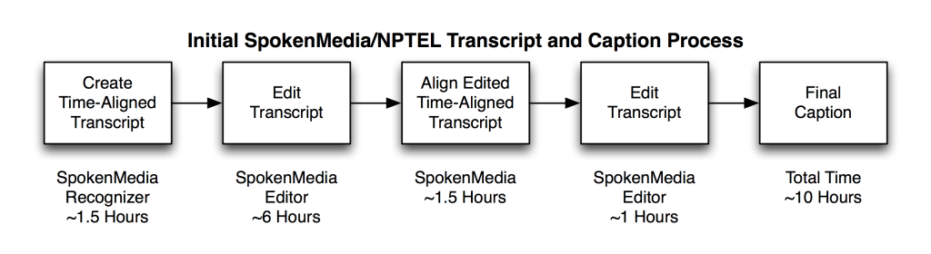 Initial Improved NPTEL Transcription and Captioning Process