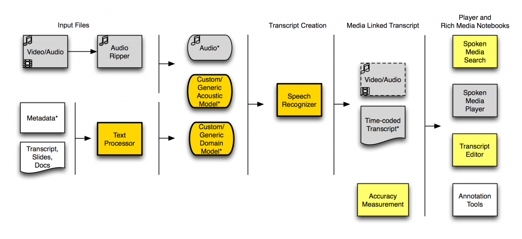 SpokenMedia Workflow, June 2010