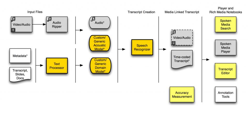 SpokenMedia Workflow, June 2010