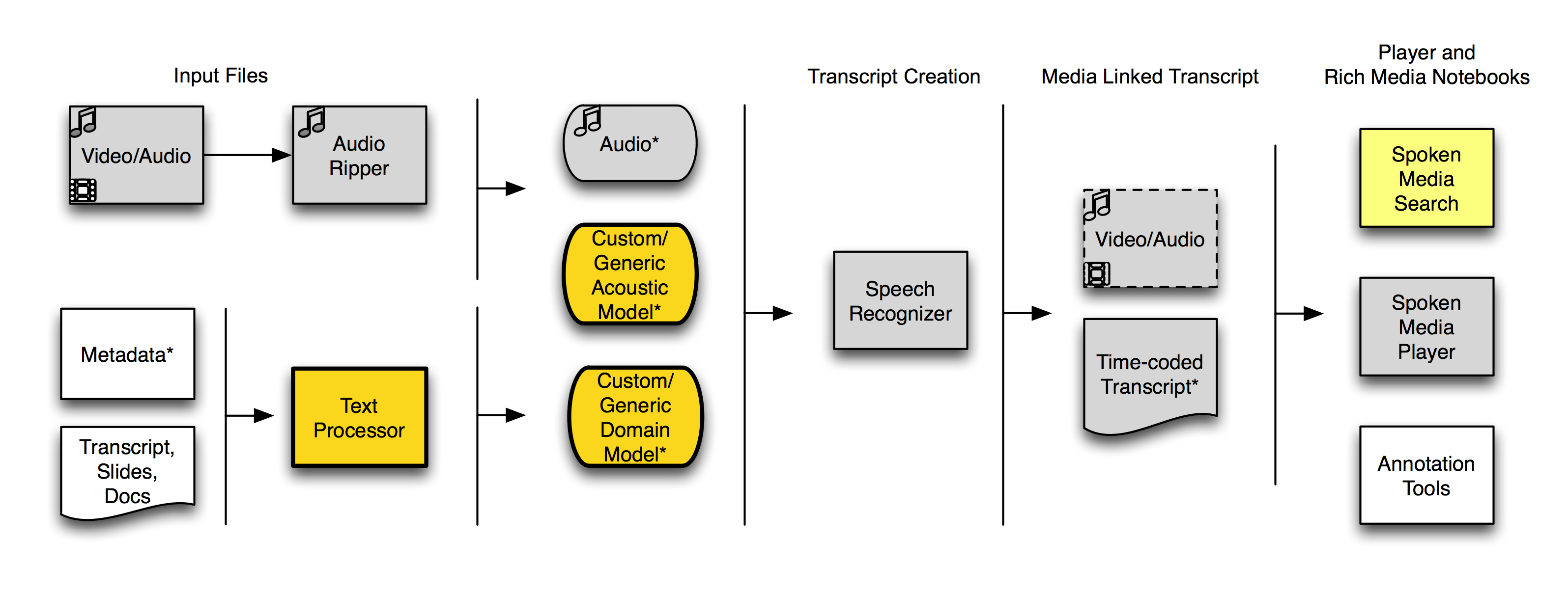 SpokenMedia Workflow-June, 2010